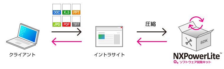 NXPowerLite -ファイル圧縮ソフト-製品情報NXPowerLiteソフトウェア開発キット
